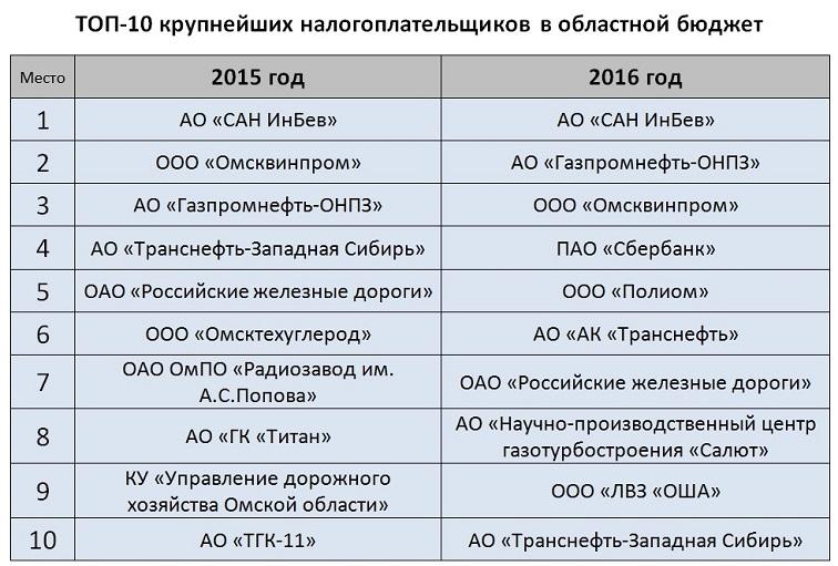 Стерритории Красноярского края вбюджетРФ мобилизовано неменее 270 млрд руб.