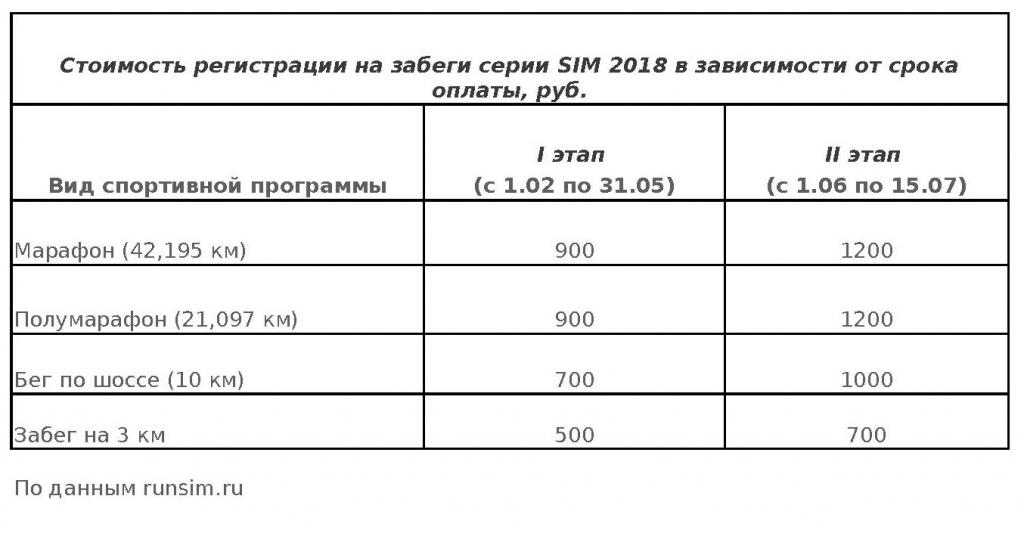 SIM открывает регистрацию назабеги 2018 года